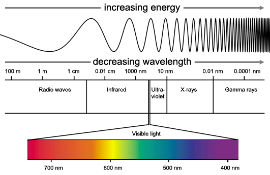 light-wavelengths